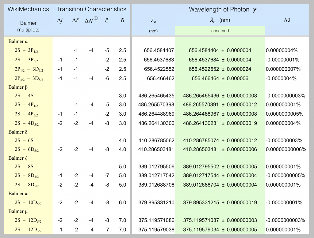 Fine-spectrum photon wavelengths are listed in this spreadsheet screen-shot.