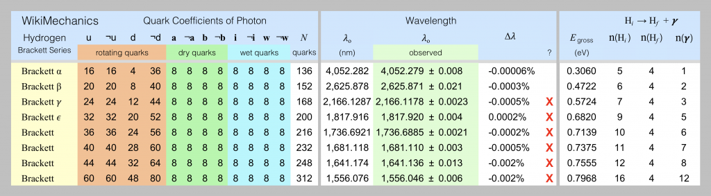 The gross spectrum of hydrogen for the Brackett series of lines is listed in this spreadsheet screen shot.