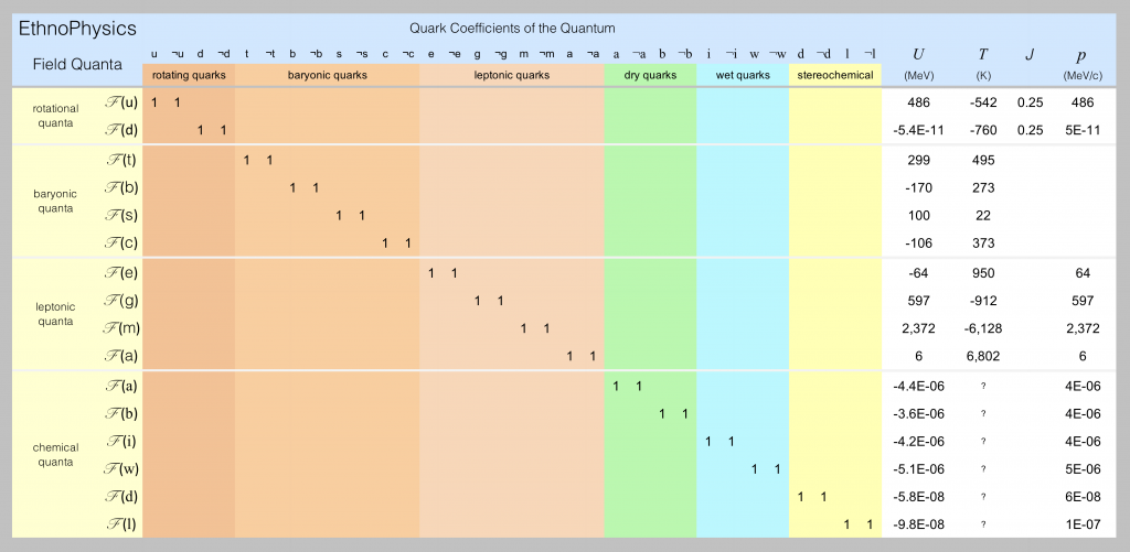 Field quanta and their characteristics are listed in this spreadsheet screen shot.