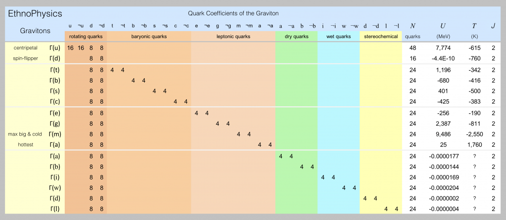 Gravitons and their characteristics are listed in this spreadsheet screen shot.