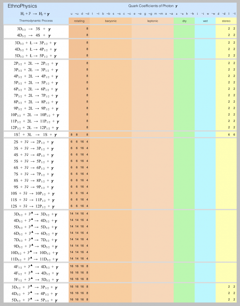 Fine-spectrum photon models are listed in this spreadsheet screen-shot.