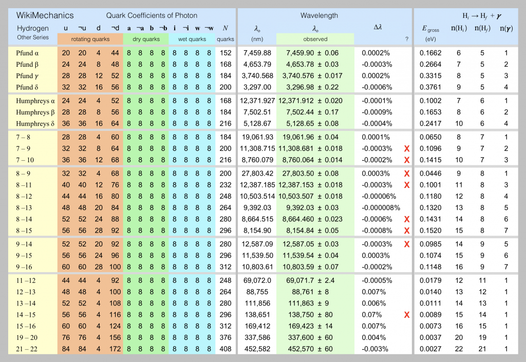 The gross spectrum of hydrogen for the Pfund, Humphreys and other series of lines is listed in this spreadsheet screen shot.