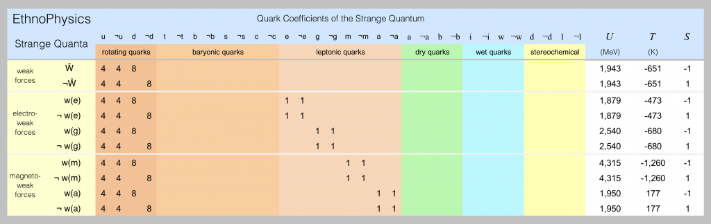 Field quanta of the weak type are listed in this spreadsheet screen shot.