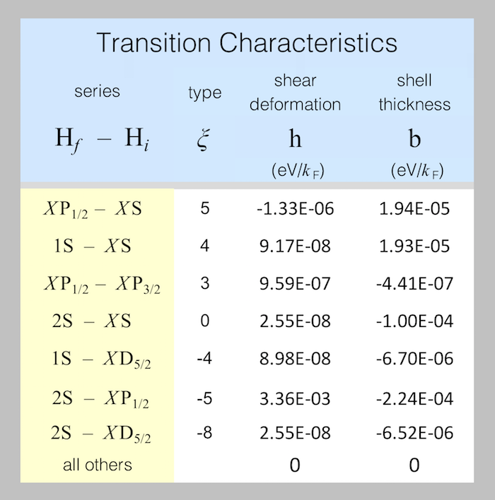 The fine hydrogen spectrum is explained by the transition characteristics listed in this spreadsheet screen-shot.