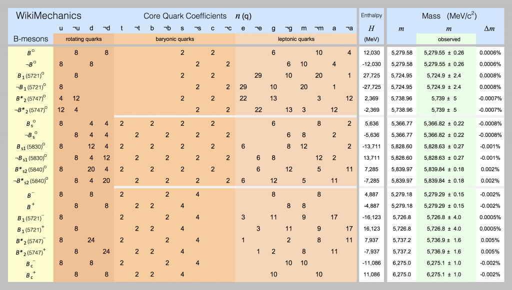 Quark models for B – Mesons are shown in this spreadsheet screenshot.