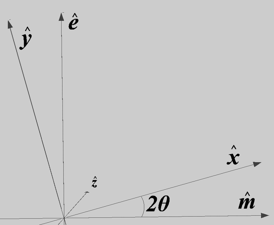 Space is spanned by three axes in a Cartesian coordinate system as shown in this diagram.