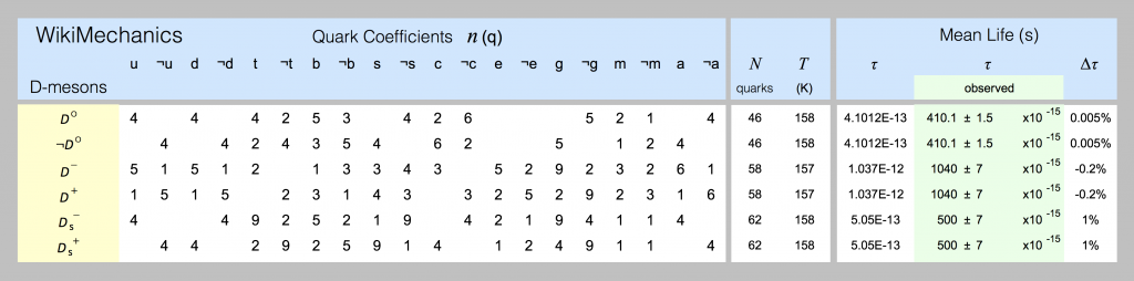 Quark models of D-mesons are shown in this spreadsheet screenshot.
