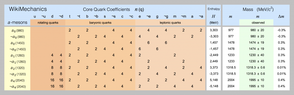 The coefficients of a-mesons are displayed in this spreadsheet screenshot.