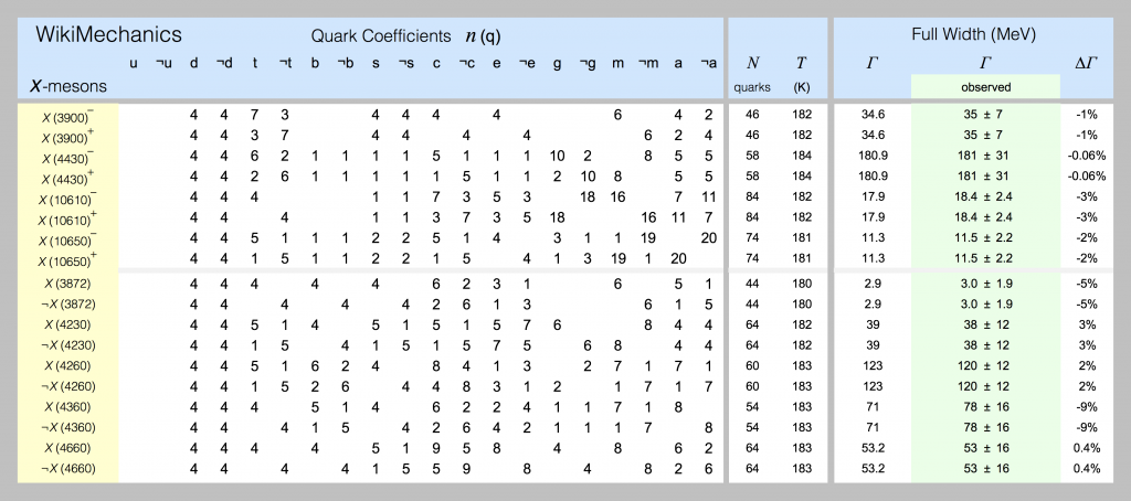 Quark models of X-mesons are shown in this spreadsheet screenshot.