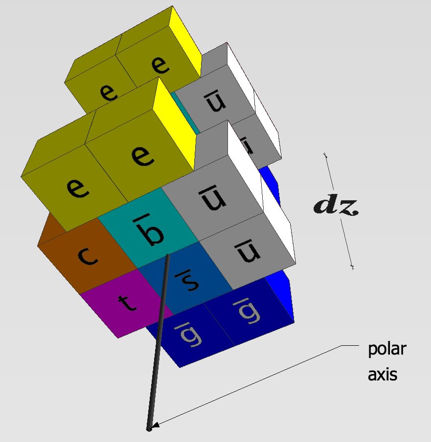 A one-dimensional space is illustrated by this quark model of an electron.