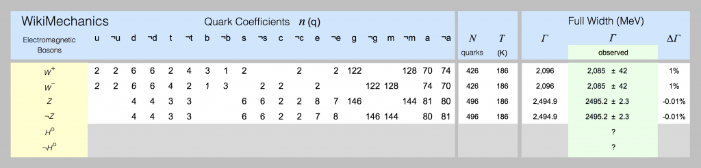 Quark models of big bosons are shown in this spreadsheet screenshot.