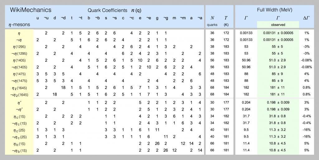 Quark models of eta-mesons are shown in this spreadsheet screenshot.