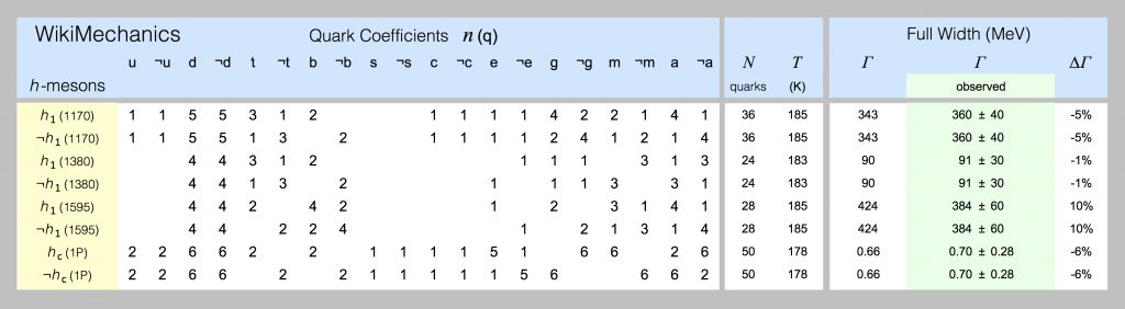 Quark models of h-mesons are shown in this spreadsheet screenshot.