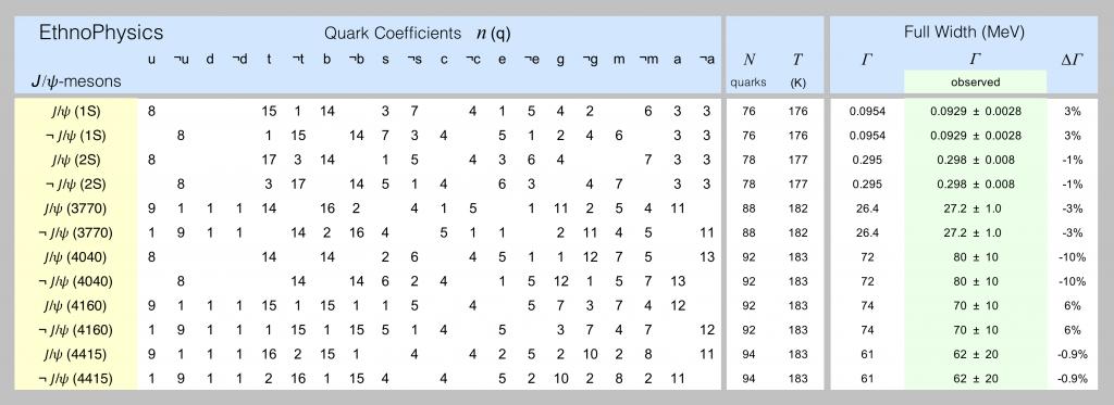 Quark models of jpsi-mesons are shown in this spreadsheet screenshot.