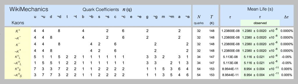 Quark models of kaons are shown in this spreadsheet screenshot.