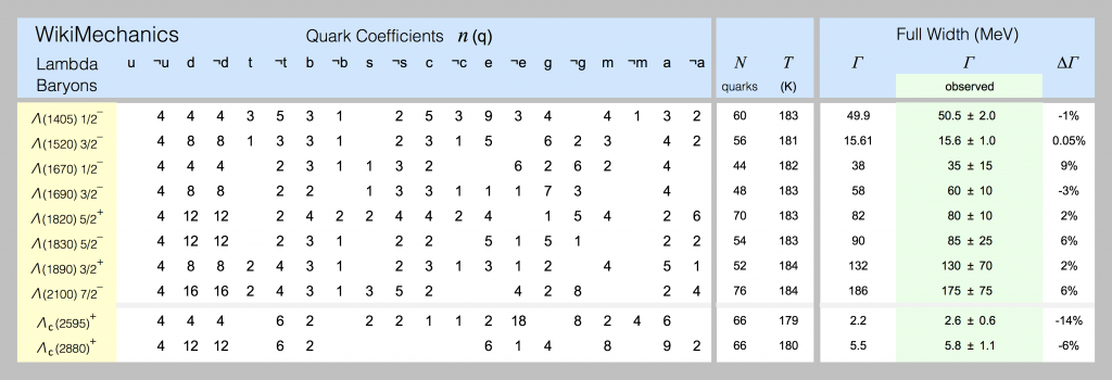 Quark models of lambda-baryons are shown in this spreadsheet screenshot.