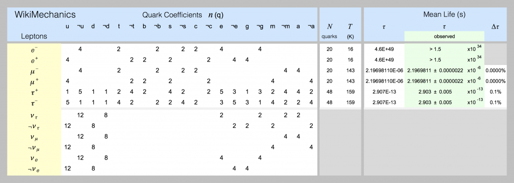 Quark models of leptons are shown in this spreadsheet screenshot.