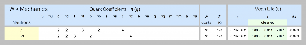 Quark models of neutrons are shown in this spreadsheet screenshot.
