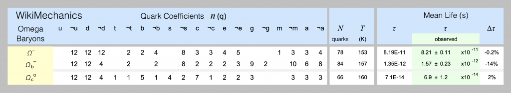 Quark models of omega-baryons are shown in this spreadsheet screenshot.