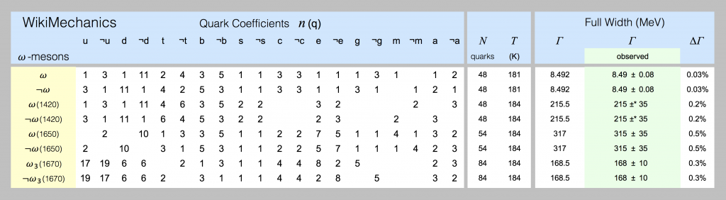 Quark models of omega-mesons are shown in this spreadsheet screenshot.