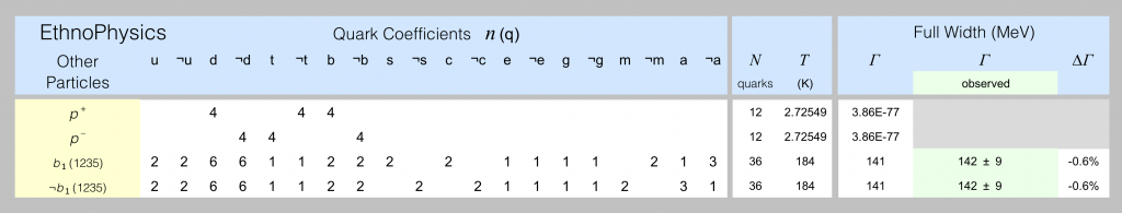 Quark models of b-mesons are shown in this spreadsheet screenshot.