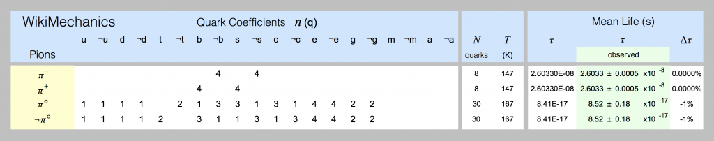 Quark models of pions are shown in this spreadsheet screenshot.