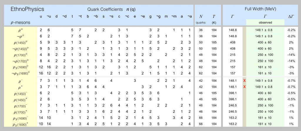 Quark models of rho-mesons are shown in this spreadsheet screenshot.