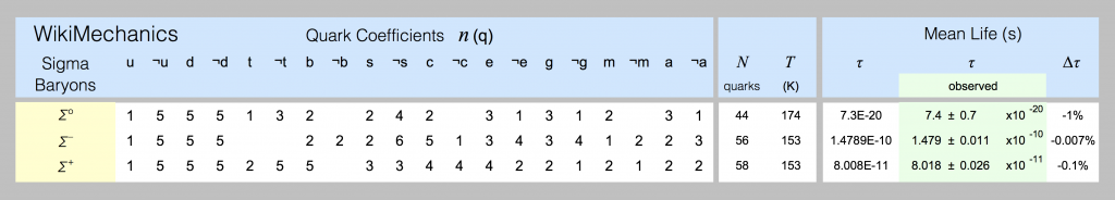 Quark models of sigma-baryons are shown in this spreadsheet screenshot.
