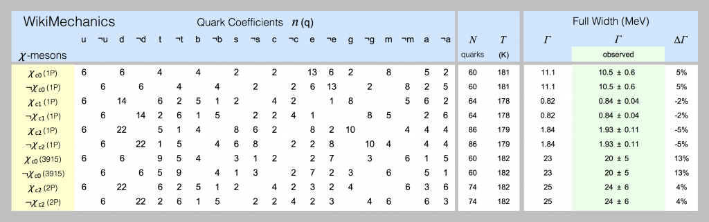 Quark models of chi-mesons are shown in this spreadsheet screenshot.