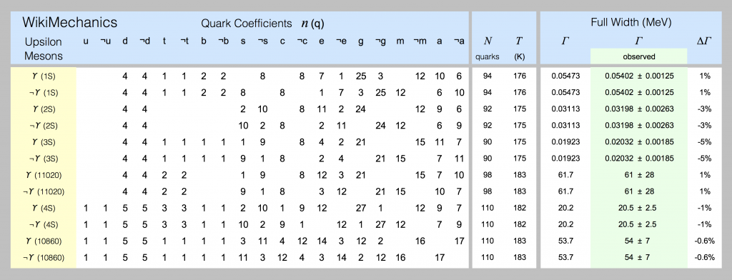 Quark models for the upsilon-meson are shown in this spreadsheet screenshot.