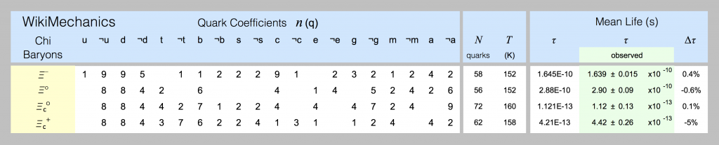Quark models of xi-baryons are shown in this spreadsheet screenshot.
