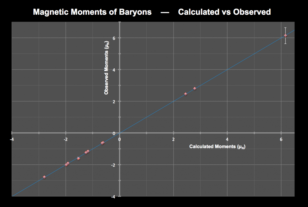 The magnetic moments of baryons are shown in this graph comparing calculations with experiment.